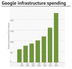 Google's infrastructure spending skyrockets to $2.3B in third quarter (2013)