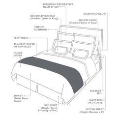Bed Anatomy