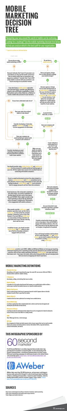 60 Second Marketer AWeber Mobile Decision Tree Infographic