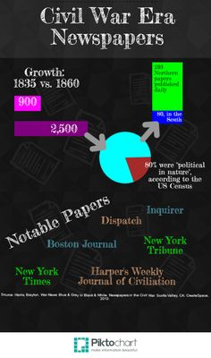 (5) Using the cited source listed In the image, I created this infographic as a way of introducing the newspapers during the Civil War. Many more Americans by this point were literate and there were many newspapers to be read. Some were even sent to different parts of the country allowing news to travel farther and faster than normal postage. And during the war, the papers would even cross dividing line.