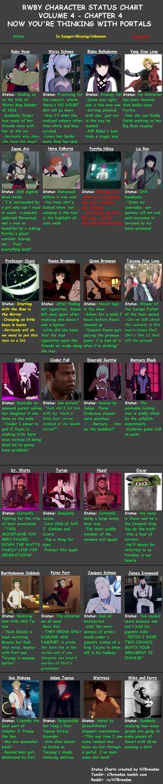 RWBY Volume 4 Chapter 4 - Character Status Chart