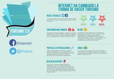 Internet y turismo Internet, Marketing, Infographic, Finance, Social Media, Map, Business, Books, Youtube