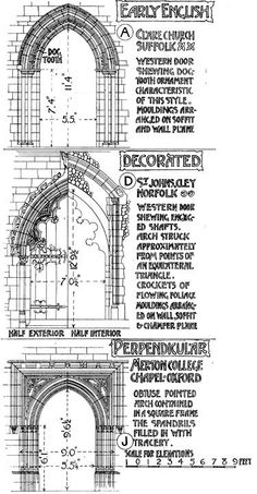 Comparative examples of English Gothic doorways drawn by Banister Fletcher: - Architectural Elements - Architecture Gothic Architecture Drawing, Detail Architecture, Architecture Antique, Cathedral Architecture, Classic Architecture, Historical Architecture, Landscape Architecture, Architecture Tattoo, Architecture Religieuse