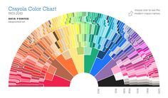 The Crayon Bow - Crayola Color Chart, 1903-2010 by Stephen Von Worley: With mouse over to see the modern crayon names!  #Crayon #Infographic #Stephen_Von_Worley