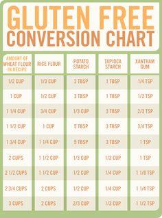 Gluten free conversion chart refrigerator / fridge magnet - My Website Gluten Free Flour, Gluten Free Cooking, Gluten Free Desserts, Dairy Free Recipes, Vegan Gluten Free, Gluten Free Food List, Wheat Free Recipes, What Is Gluten Free, Gluten Free Meal Plan