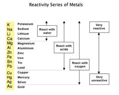 Chem review - Reactivity Series