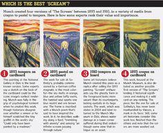 "Edvard Munch created 4 copies of ""The Scream"" via tywkiwdbi.blogspot.com"
