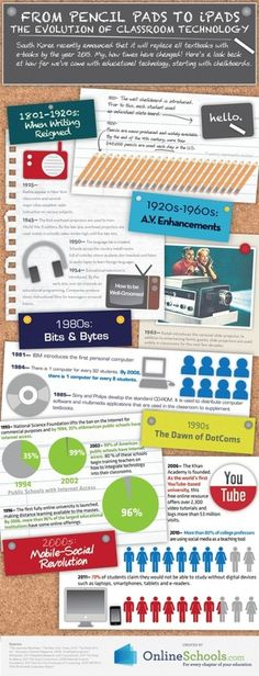 #Infographic: Evolution of Classroom Technology #careerteched #edtech