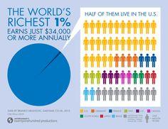 The world's richest 1%