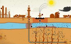 El Fracking, qué es la fracturación hidráulica y porque produce contaminación ambiental y daños a la salud humana http://www.biodisol.com/cambio-climatico/el-fracking-que-es-la-fracturacion-hidraulica-y-porque-produce-contaminacion-ambiental-y-danos-a-la-salud-humana/