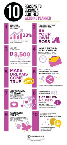 Certified Wedding Planner Infographic - Penn Foster Career School