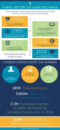 You might think that home exchanging is a new concept, but did you know that HomeExchange.com has been around since 1992? Check out this quick history of home swapping! #homeswap #homeexchange #collcons #ecocollab #tourism
