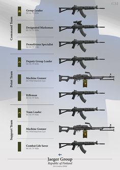 'Weapons of the Finnish Jaeger Squad Poster by nothinguntried Military Guns, Military Weapons, Military History, Weapons Guns, Guns And Ammo, Battle Rifle, Army Infantry, Military Equipment, Modern Warfare