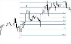 Fibonacci retracement and trading - advanced guide to Fibonacci trading  