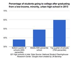 Charts: Top Quarter Of Poor Urban School Students Enroll In College
