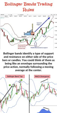 Making use of Bollinger Band Trading - This is the reason why you should consider this your primary support tool while option trading. It is helpful for both entry and exit decisions. Trading Quotes, Intraday Trading, Stock Trading Strategies, Bollinger Bands, Candlestick Chart, Trade Finance, Stock Charts, Moving Average, Cryptocurrency Trading
