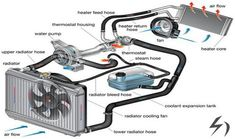Engine Cooling System Air or Liquid Cooled