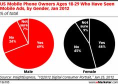 Millenials and Mobile Ads