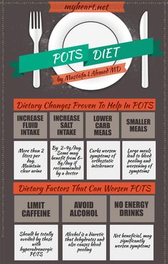 Best Diet for Patients with POTS Syndrome except you need at least 4X that amount of fluid a day (@ least  8 liters per day) IS A MUST