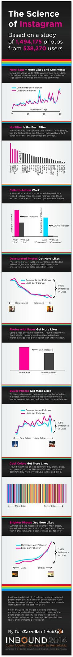 Infographic: Scientifically proven ways to get more Instagram engagement   Articles   Main