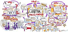 How To Find A Graphic Recording Company - Visual Thinking, Doodle Lettering, How Do You Find, Sketch Notes, Doodle Sketch, Play To Learn, Graphic Illustration, Work On Yourself, Infographic