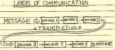 """Claude Shannon's 1948 paper """"A Mathematical Theory of Communication"""" is the paper that made the digital world we live in possible. Information Theory, Scientific American, Layering, Sheet Music, Communication, Digital, Simple, Communication Illustrations, Music Sheets"""