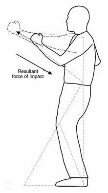 #wingchun la dinamica delle forze nella posizione di allenamento.