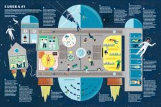 Owen Gatley | Double page spread for The Times' Eureka Magazine, space edition. The brief was to show how people in the year 2050 might spend their holidays on giant cruise ships orbitting the earth.
