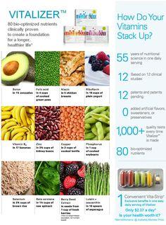 and even more!! #Shaklee #supplements # health http://www.marjanb.myShaklee.com