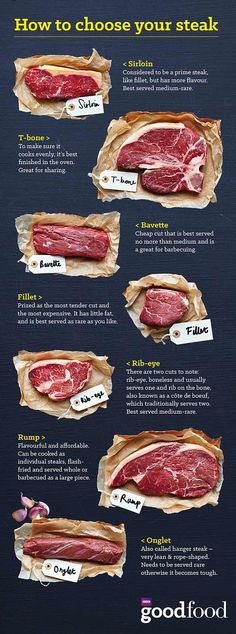 choose your steak Make sure you pick the right cut for the occasion with our handy infographic guide.:Make sure you pick the right cut for the occasion with our handy infographic guide. Meat Recipes, Cooking Recipes, Cooking Tips, Cooking Classes, Cooking Games, Cooking Bacon, Cooking Steak, Basic Cooking, Cooking Pasta