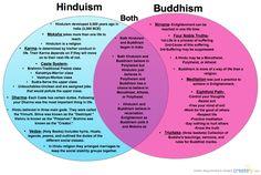 Essay on hinduism