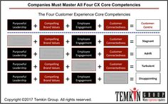 Customer Centricity Requires All Four CX Core Competencies - Customer Experience Matters® Core Competencies, What Happens When You, Customer Experience, Design Thinking, Service Design, Leadership, Periodic Table, Marketing, Blog