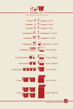 Printable Kitchen Conversion charts! or order a poster on high quality paper via @ChasingDelicious
