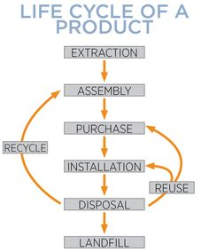 Life cycle of a product: Extraction-> Assembly-> Purchase-> Installation = Recyle Reuse, OR -> Disposal-> Landfill