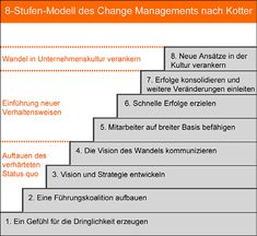 model of change management according to Kotter.
