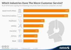 unfettered telecom dereg- Which Industries Have Worst Customer Service? @Ipsos