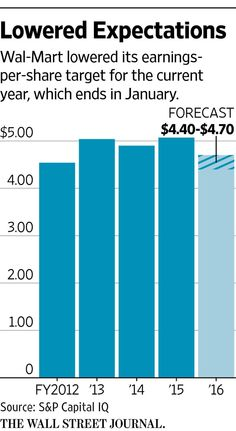 Wal-Mart's outlook cut shows struggle to grow sales http://on.wsj.com/1MD0HcJ