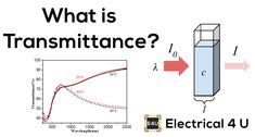 A SIMPLE explanation of Transmittance. Learn what transmittance is, the formula for transmittance, and the relationship between absorbance vs transmittance. Electrical Engineering, Physics, Reflection, Surface, Relationship, Electronics, Learning, Engineering, Studying