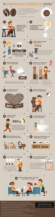 Infographic: Coffee health benefits