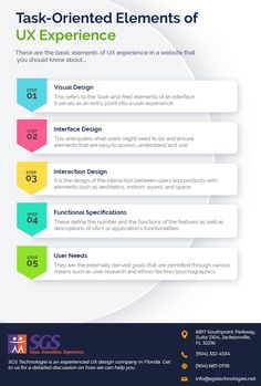 SGS Technologie is an experienced UX design company in Florida. Get to us for a detailed discussion on how we can help you. Web Development Website, Application Development, Interface Design, User Experience, Ux Design, Florida, Technology, The Florida, User Interface Design