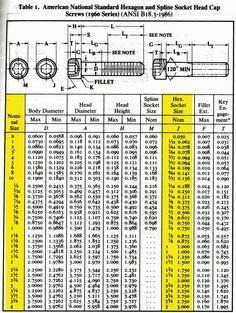 Helpful Quick Reference Socket Head Cap Screw Sizing Chart Metal Working Tools Garage Tools Chart