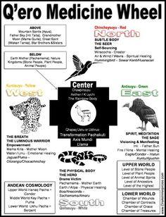 Q'ero Medicine Wheel of Peru - Drake Bear Stephen Innerprizes Native American History, American Indians, Native American Spirituality, Inka, Drake, Medicine Wheel, Native Indian, The Creator, Spiritual Awakening