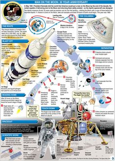 trivto's Journal - DeviantArt Apollo Space Program, Nasa Space Program, Moon Missions, Apollo Missions, Space And Astronomy, Astronomy Science, Apollo Spacecraft, Space Launch, Air And Space Museum