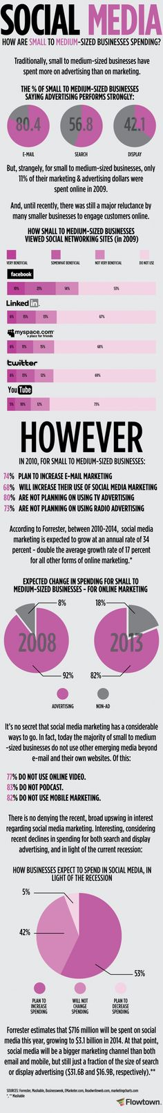 How Businesses Spend Their Social Media Dollars