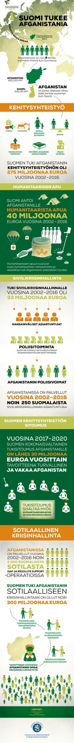 Ulkoministeriö // Suomi tukee Afganistania // Infograafi Infographics, Studio, Design, Infographic, Studios, Info Graphics, Visual Schedules