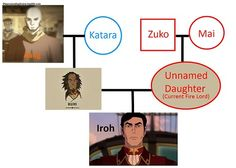 Legend of Korra headcanon time! The Avatar family tree is sure getting tangled! Iroh II looks waaaaay too much like Aang to not have any relation. I know this headcanon's been floating around for. The Last Avatar, Avatar The Last Airbender Art, Korra Avatar, Team Avatar, Zuko, Avatar Family Tree, Iroh Ii, Legend Of Korra, Star Wars
