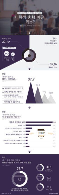 대학생 32.1%, 신학기 휴학 예정…이유 1위가 '등록금 마련 못해' [인포그래픽] #absent oneself / #Infographic ⓒ 비주얼다이브 무단 복사·전재·재배포 금지