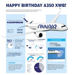 The first year of Finnair A350 summarized