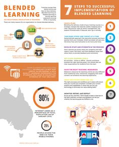 The Making Blended Learning Work Infographic presents why organisations/schools should implement blended learning, and steps to successfully implement it.