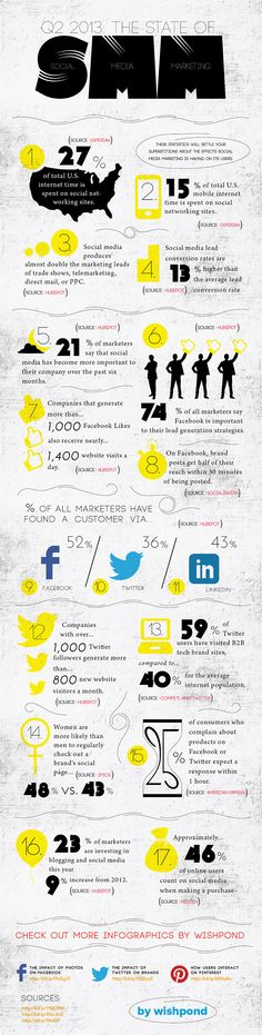 17 Incredible Social Media Marketing Statistics